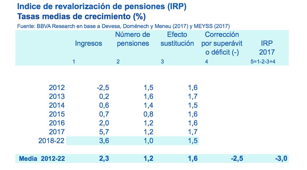 Índice de revalorización de las pensiones
